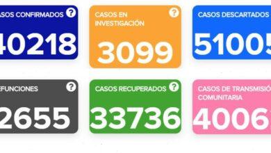 Photo of Casos de COVID-19 llegan a 40 mil 218