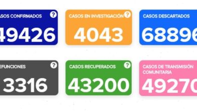 Photo of Registra Guanajuato 23 muertes por COVID-19 y 245 casos positivos